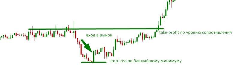 Значимость Take-profit и Stop-Loss для успешной торговли на Форекс.