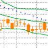 Трендовые индикаторы технического анализа для Форекс