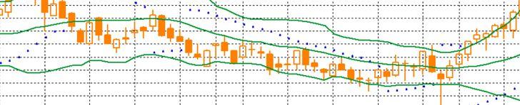 Трендовые индикаторы технического анализа рынка