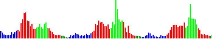 Индикаторы Объема в техническом анализе
