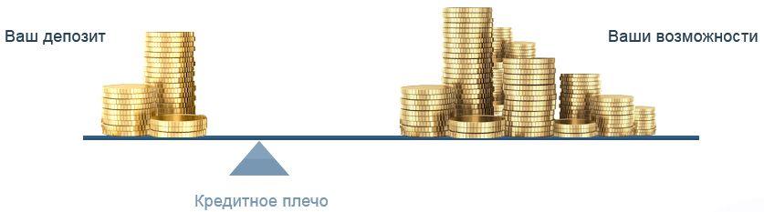 Ведение маржинальной торговли в условиях Форекса