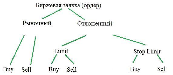 Виды рыночных ордеров