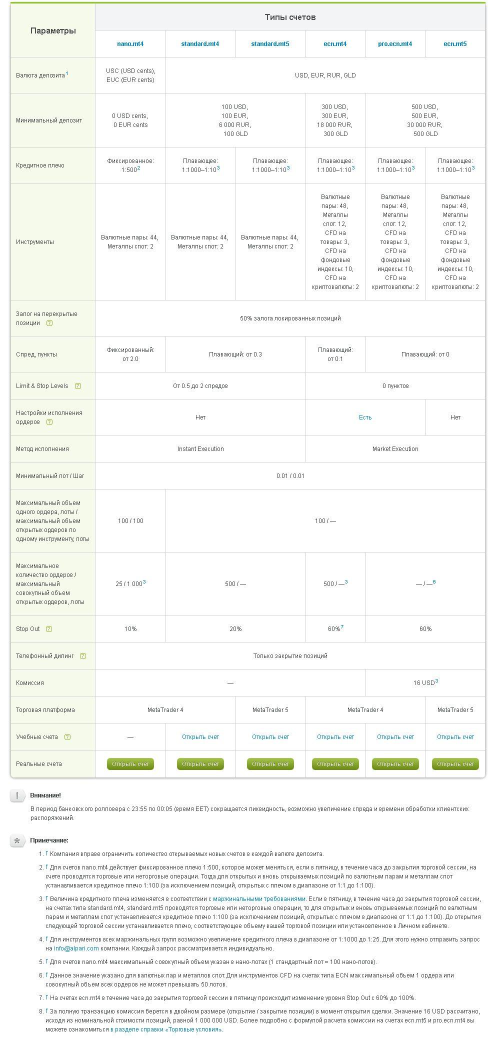 Типы счетов компании Alpari