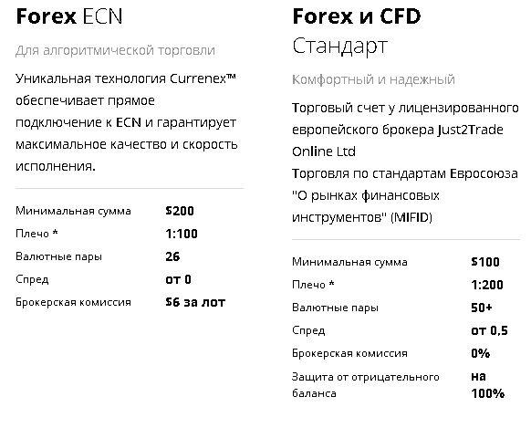 Финам - Finam - брокер Форекс - описание, характеристики и обзор.