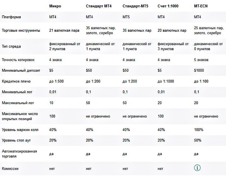 Типы счетов компании NordFX