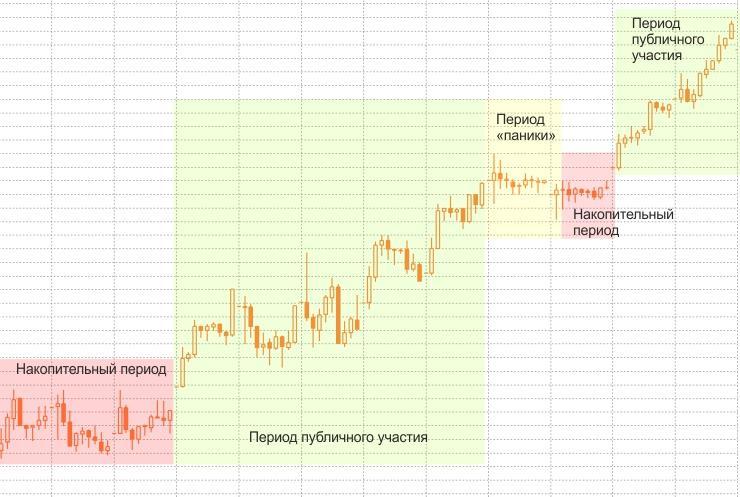 Основные периоды рыночного тренда