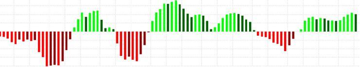 Трендовые индикаторы технического типа