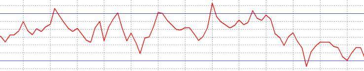 Индикаторы категории осцилляторов