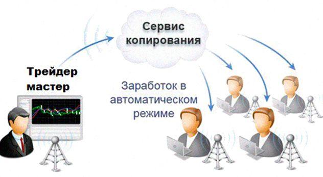 Функция копирования сделок.