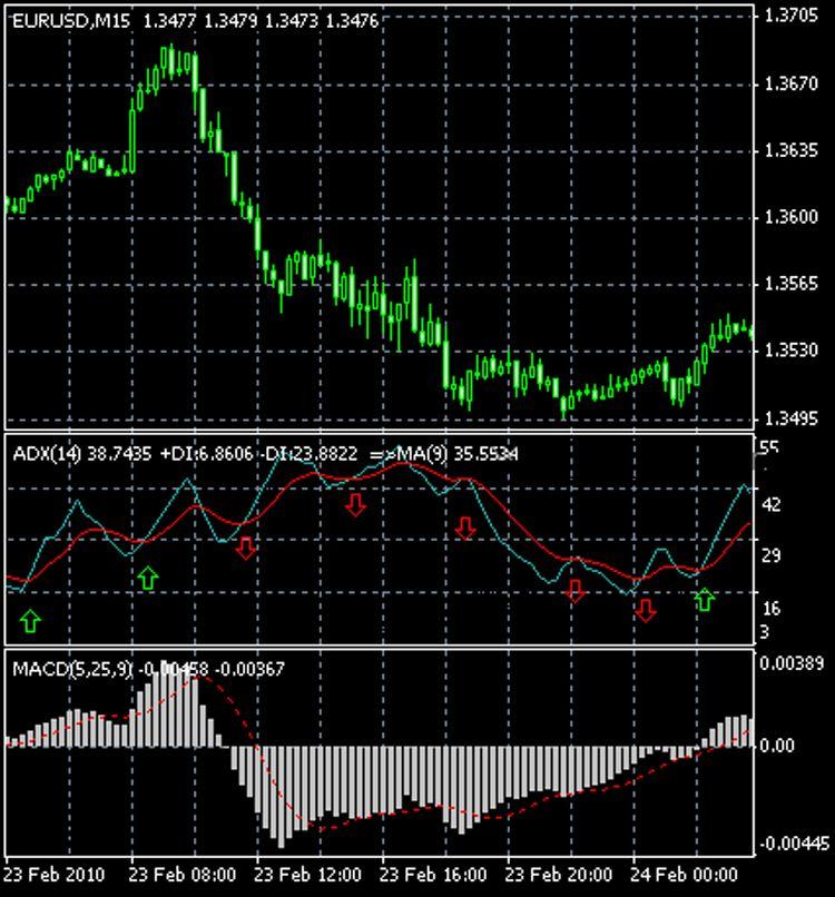 Стратегия торговли на Форекс - ADX и MACD