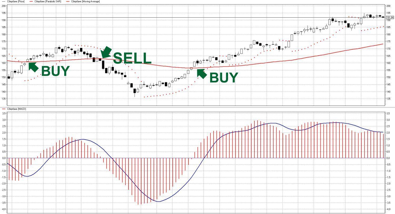 Стратегия торговли на Форекс - Parabolic SAR Trend Scalper