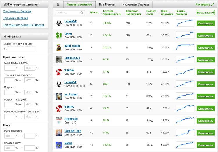 Рейтинг управляющих компании Share4you.