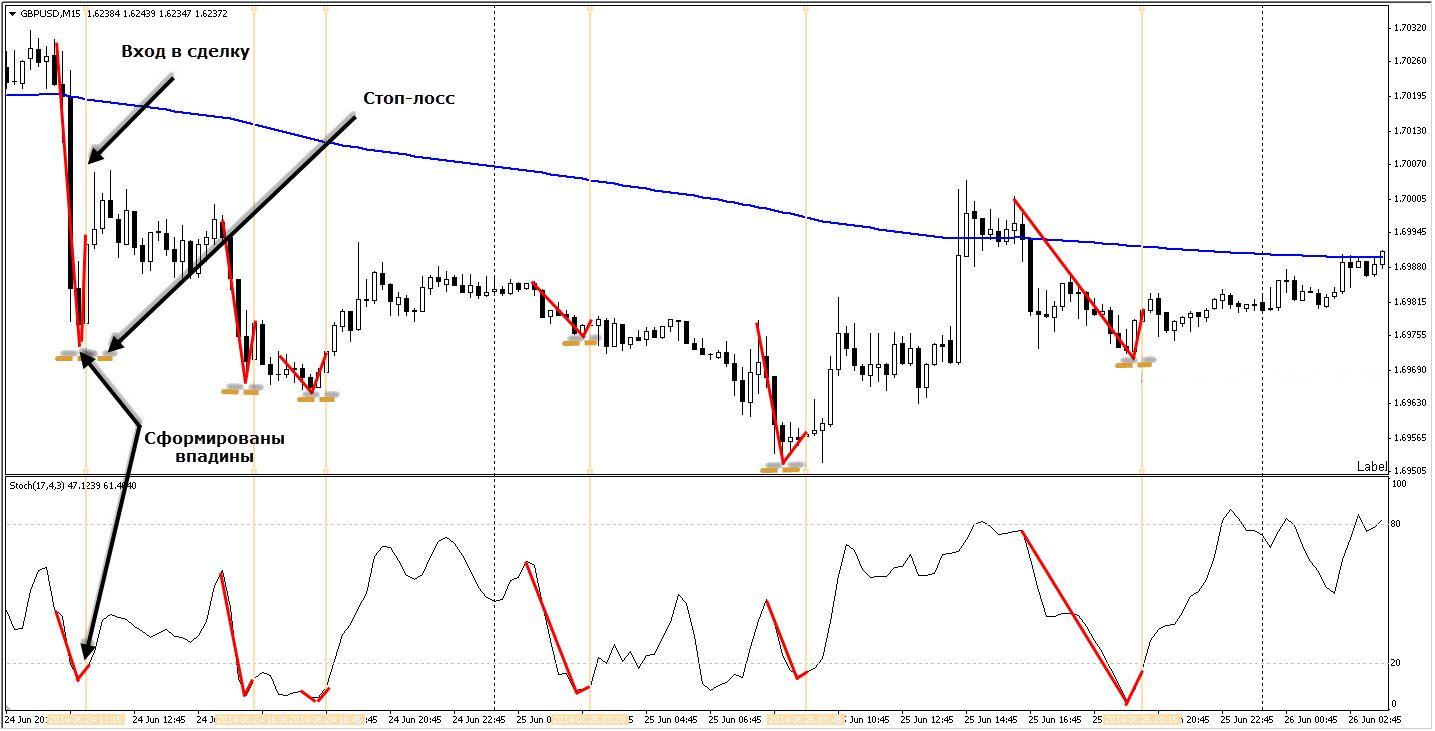 Трех-экранная стратегия торговли на Форекс - М15-H1-H4