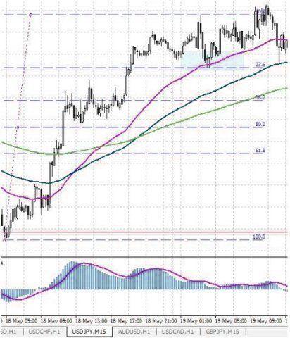 Стратегия прибыльной торговли на Форекс - Fibo-3