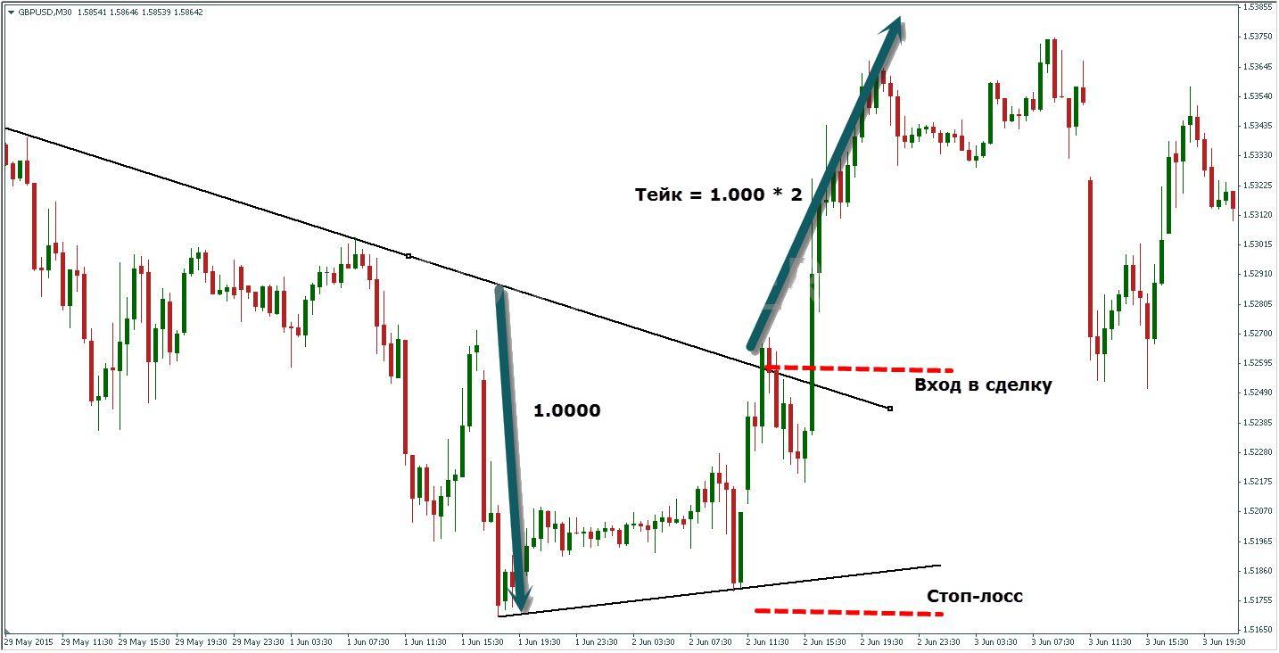 Стратегия торговли Форекс на основе фигуры технического анализа - Клин