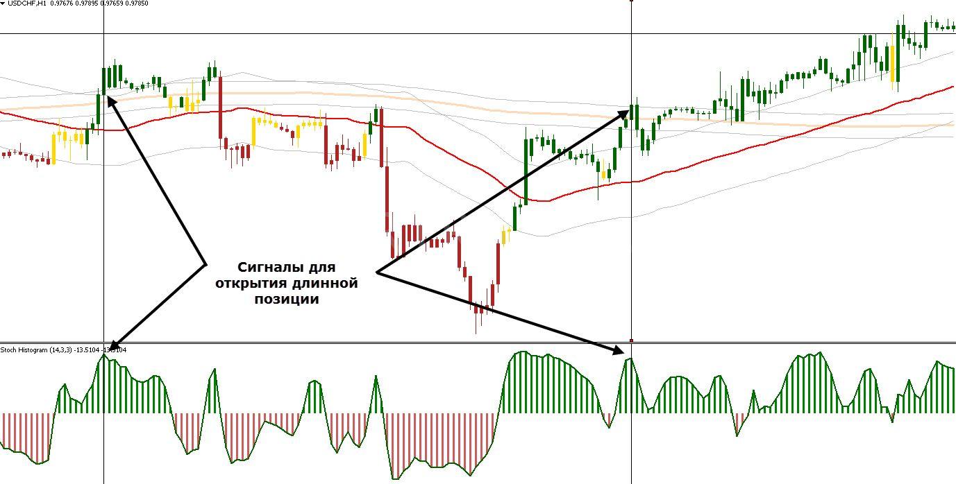 Форекс торговля с ma биржа форекс время работы бирж