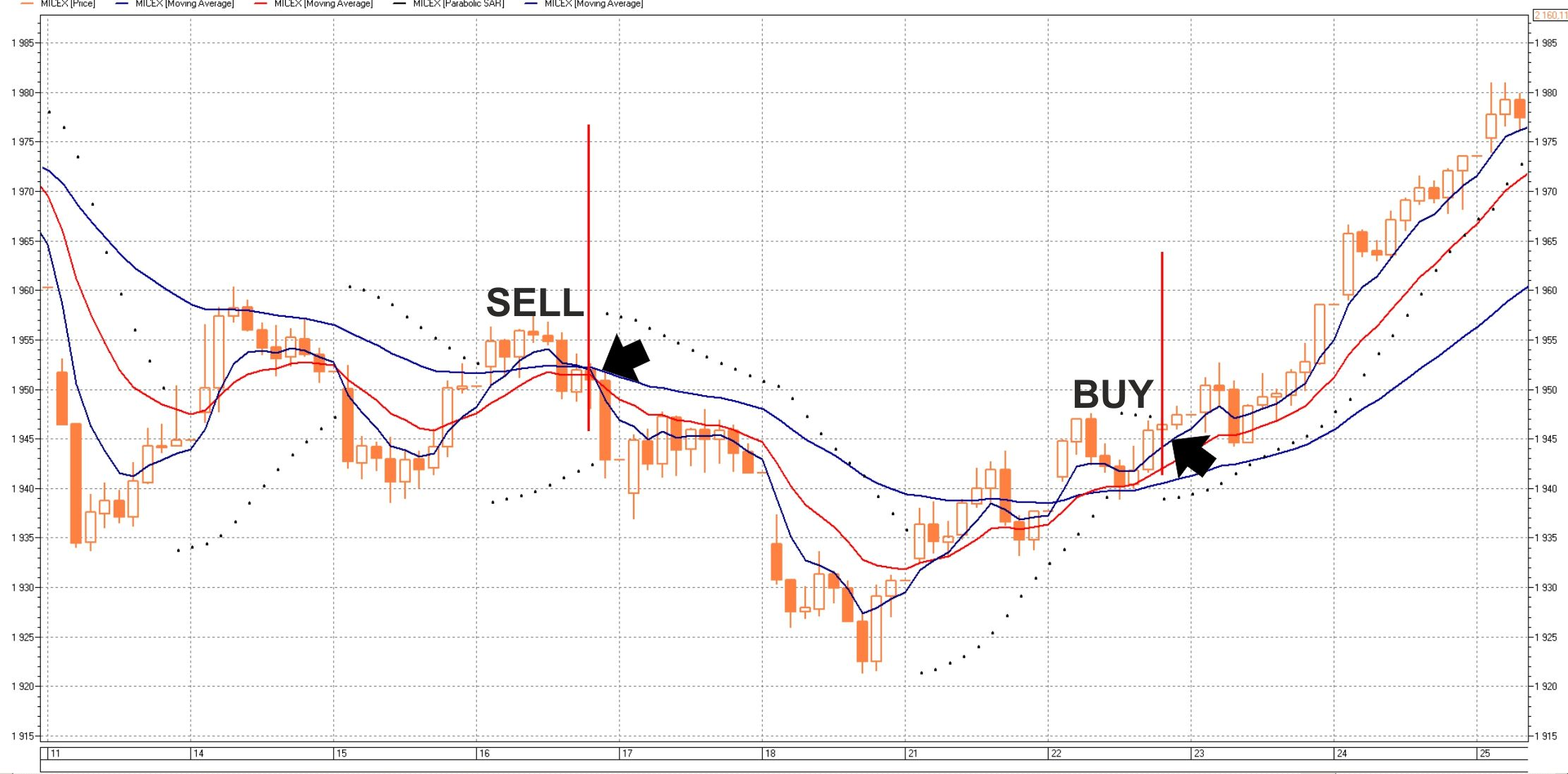 Стратегия торговли на Форекс - Stop-Go на индикаторах Parabolic SAR и MA.