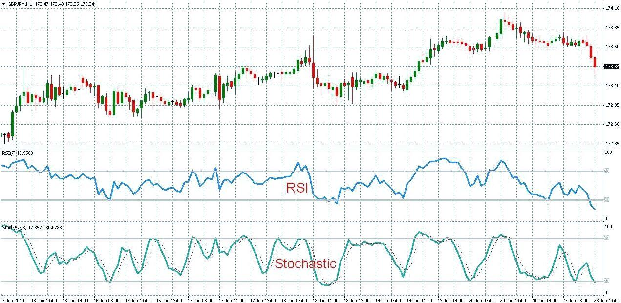 Стратегия торговли на Форекс - Стохастик GBP-JPY