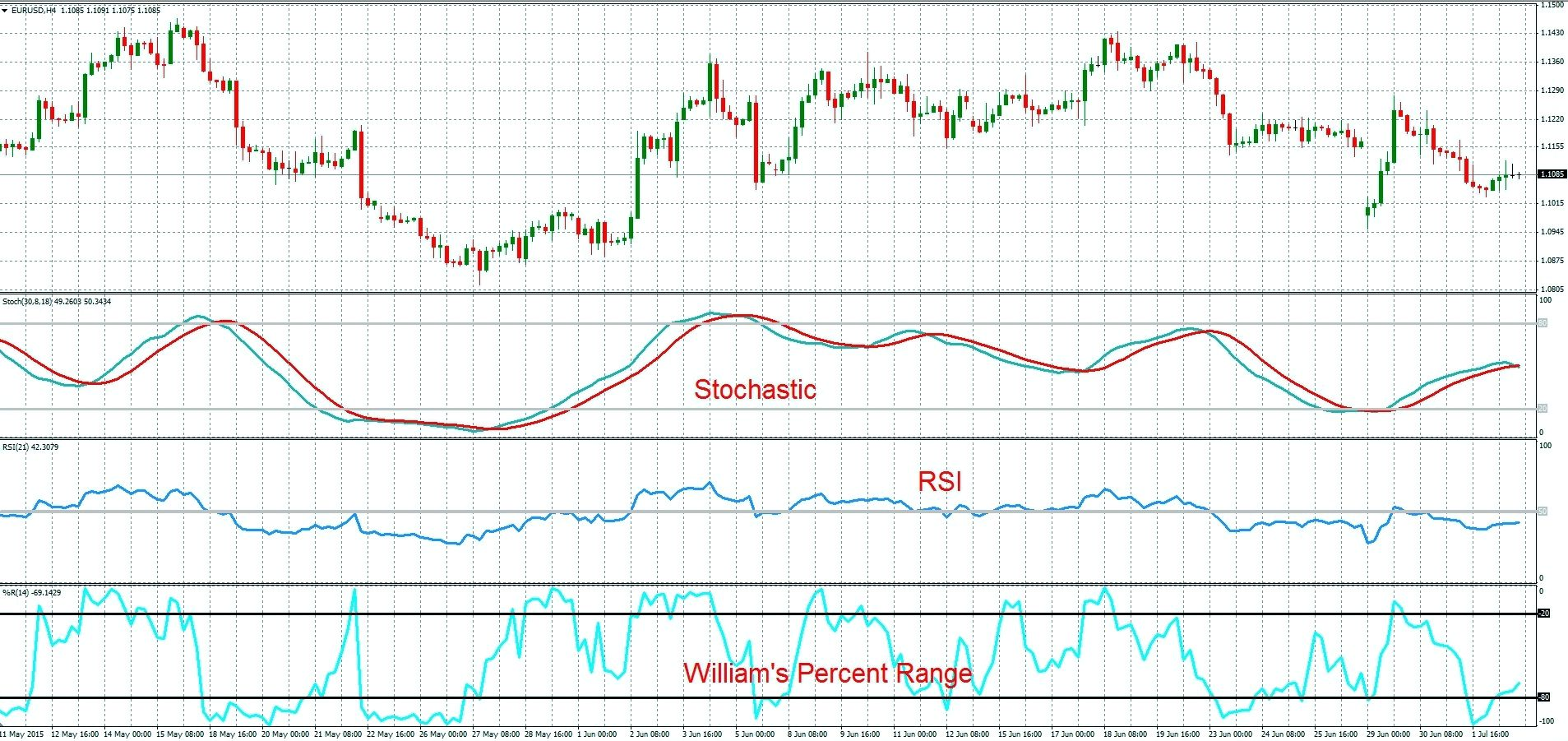 """Стратегия торговли на Форекс - """"Трое в лодке"""" с использованием RSI, Stochastic, Williams %R"""