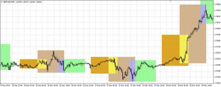 Торговые часы сессии форекс