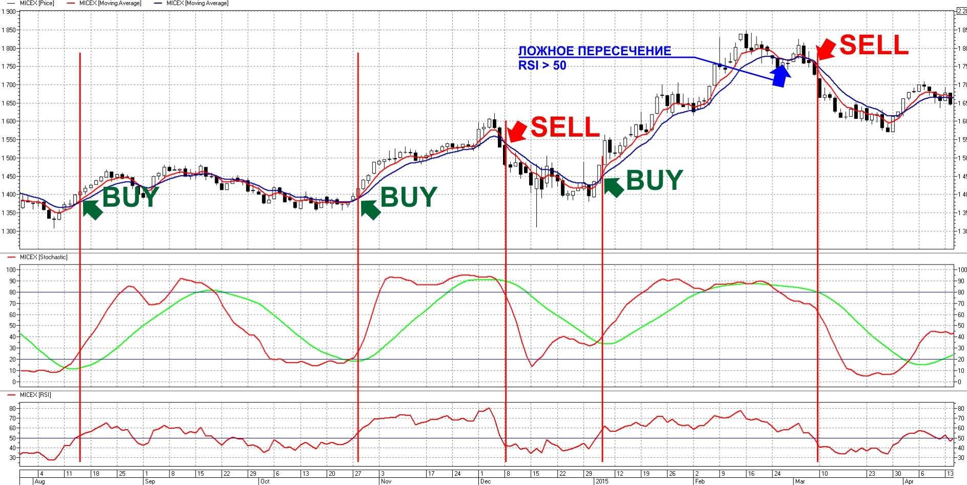 Как торговать на форексе стратегии игра на бирже с чего начать книги скачать