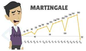 Системы управления капиталом на форекс. Мартингейл и Анти-Мартингейл.