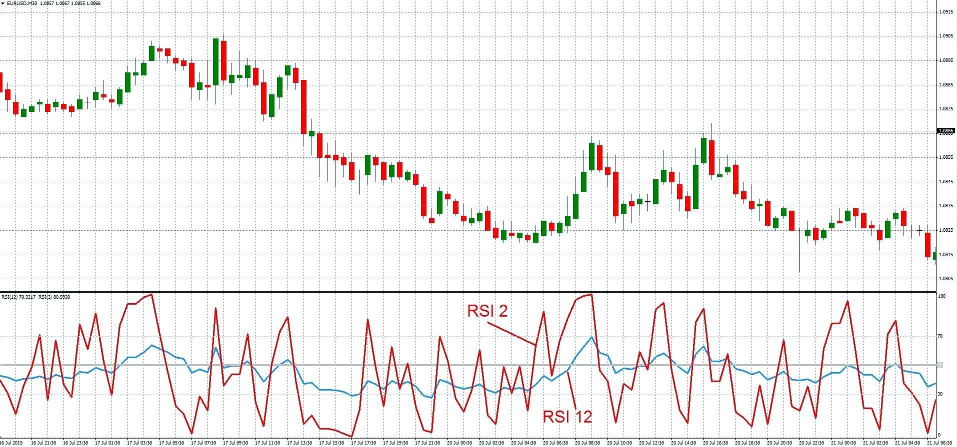 Стратегия эффективной и прибыльной торговли на Форекс - RSI 2 & 12.