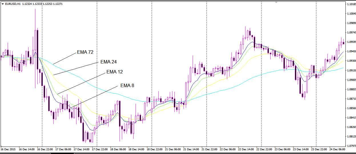 Простые торговые стратегии Форекс используемые на h1. Примеры стратегий торговли на рынке Форекс.