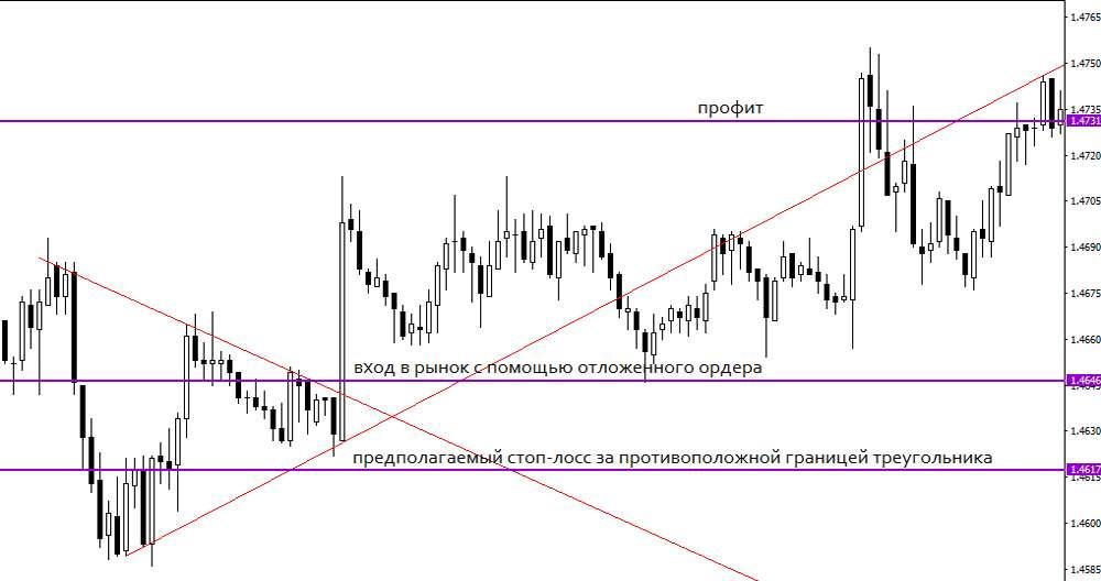 Треугольник награфике цены в торговле на Форекс