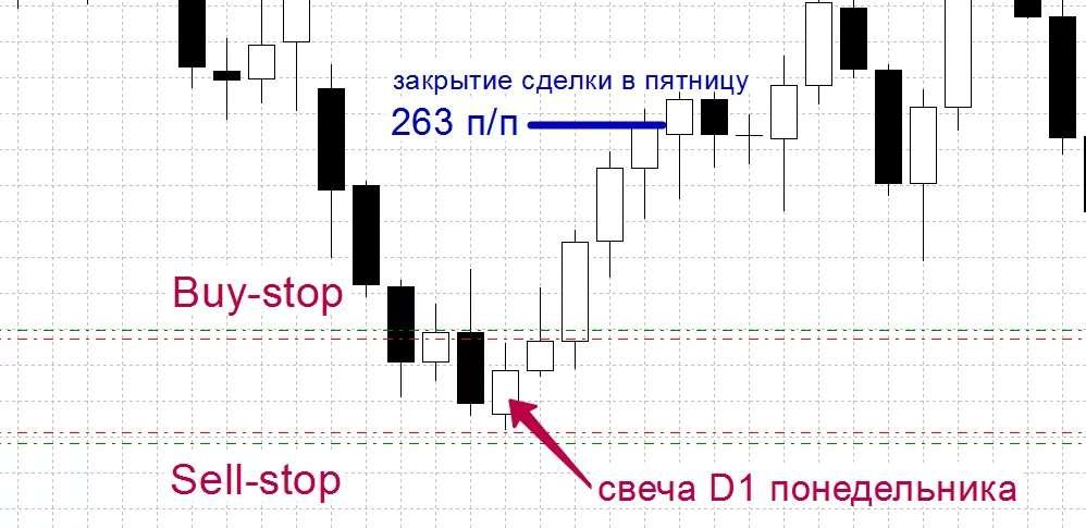 Обзор, а также главные азы прибыльной стратегии торговли на рынке Форекс - «Империя»