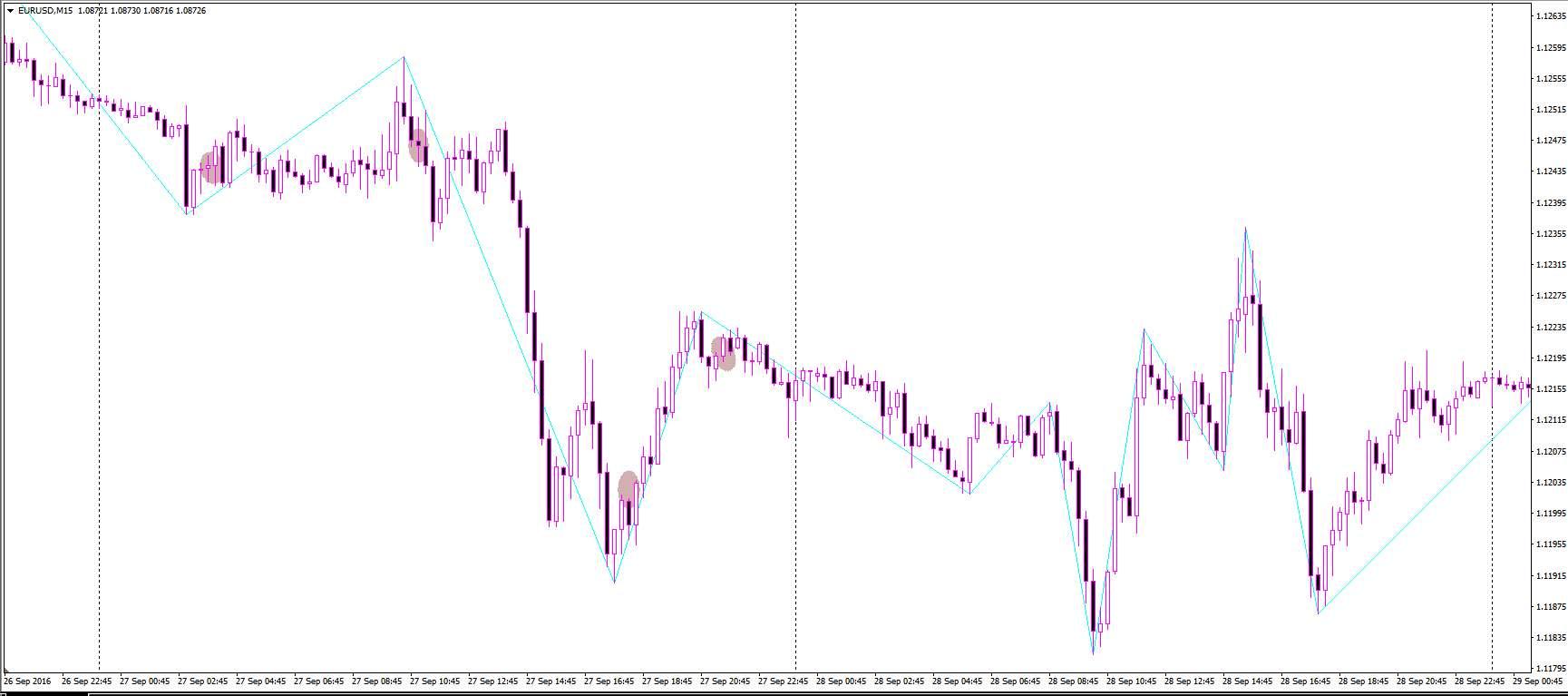 Простые торговые стратегии для торговли на рынке Форекс. Для начинающих трейдеров.