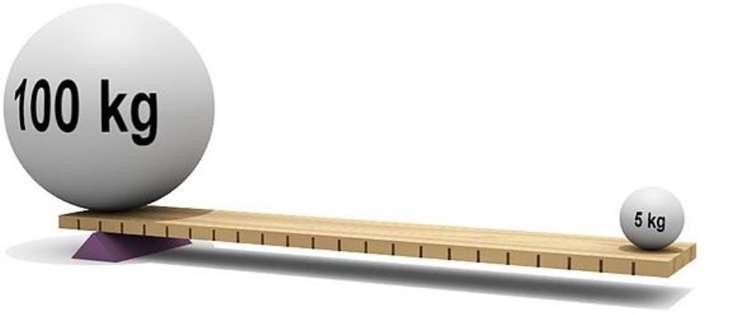 Предположительный размер кредитного плеча в торговле на рынке Форекс.