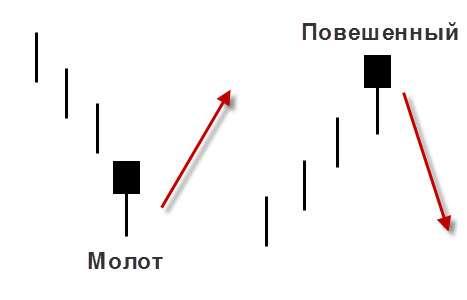 """Паттрен (pattern) что это такое в торговле на рынке Форекс. Обзор Паттерна """"Повешенный""""."""