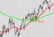 Торговые тактики на рынке Форекс. Стратегии успешного трейдинга.