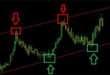 Стратегии на рынке Форекс. Как выбрать и создать стратегию торговли на Форекс.