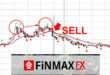 Торговая стратегия на Форекс с индикатором MACD — «MACD-ONE» от проверенного брокера форекс — FinmaxFX.