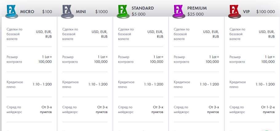 FINMAX - Зарабатываем с Finmax FX, или как организовать прибыльную и быструю торговлю на Форекс.