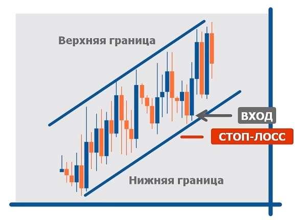 StopLoss – что это такое и как им пользоваться, торгуя на рынке Форекс.