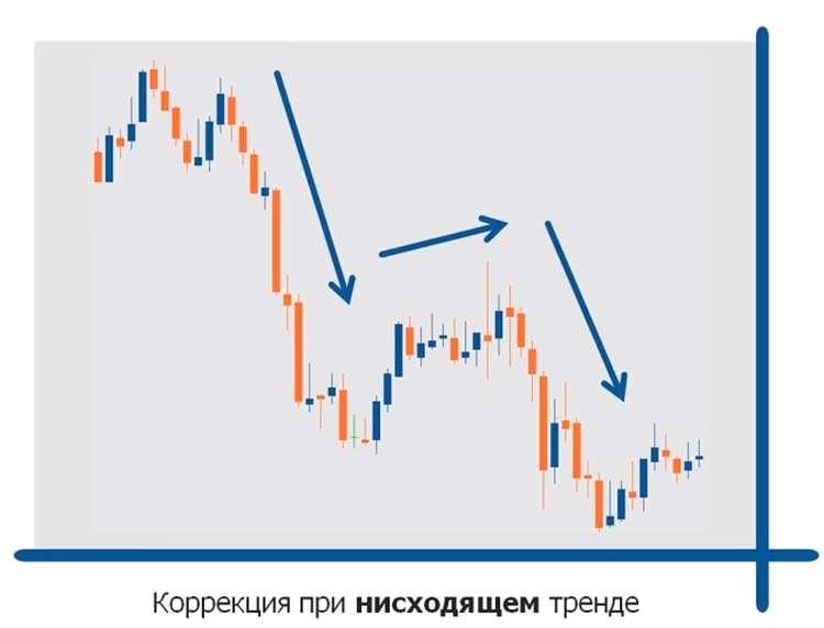 Определяем тренды на Форекс. Торги по трендам на рынке Форекс.