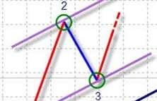 Технический анализ, Технический анализ Форекс, Анализ графиков, анализ на форекс