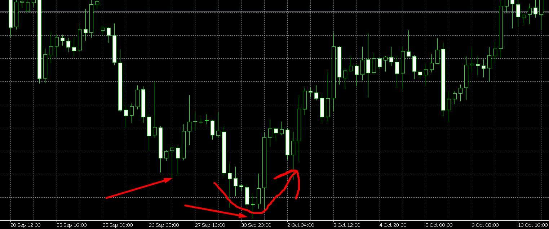 Эффективная торговля по тренду и против тренда с брокером FinmaxFX