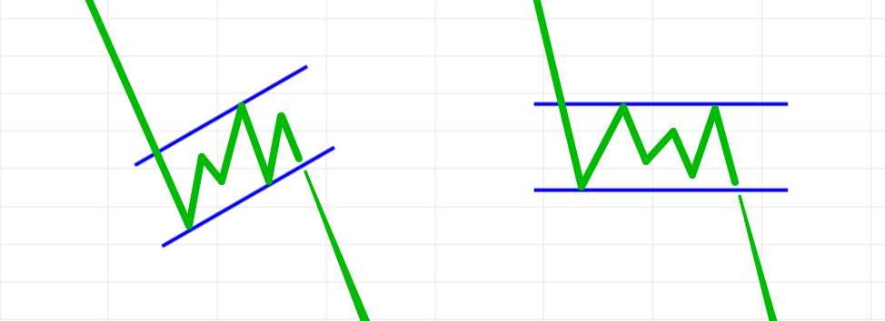 Курс молодого трейдера. Часть 5 - Глава 4. Что такое консолидация при анализе графиков котировок на Форекс