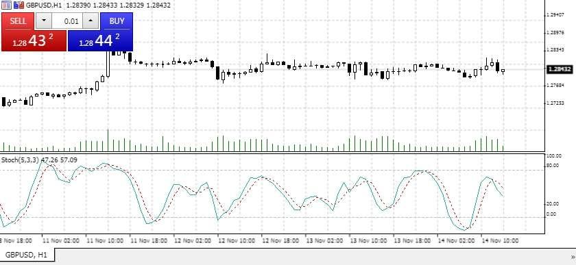 FINMAXFX прибыльная торговля На форекс с Финмакс с использованием индикаторов
