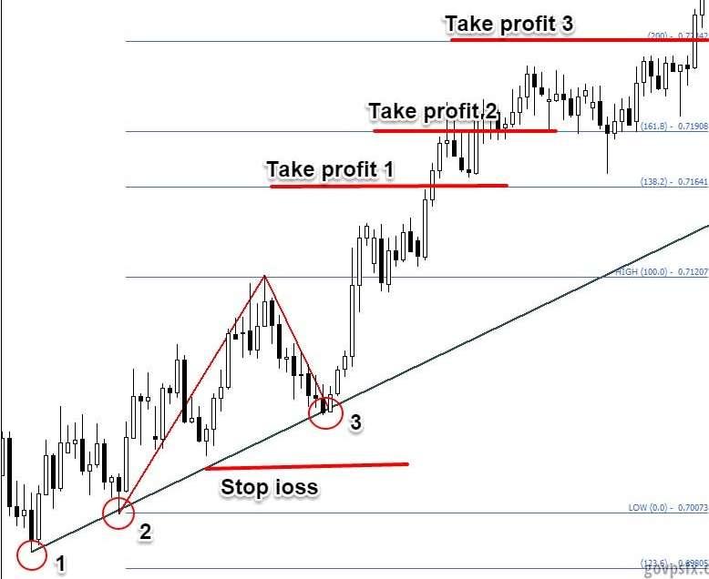 Стратегия торговли на Форекс «Три касания»
