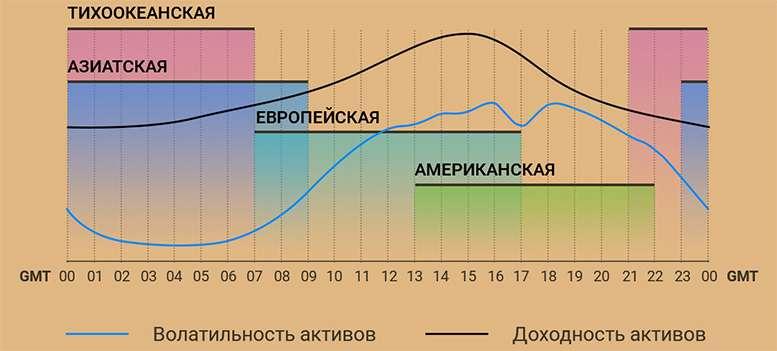Время торговли на форексе и финансовых рынках.