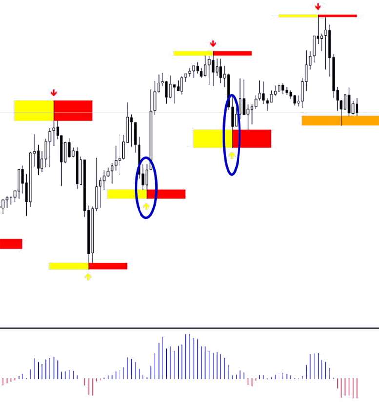 Profit Zone четырехчасовая математическая стратегия Форекс, по двум индикаторам.