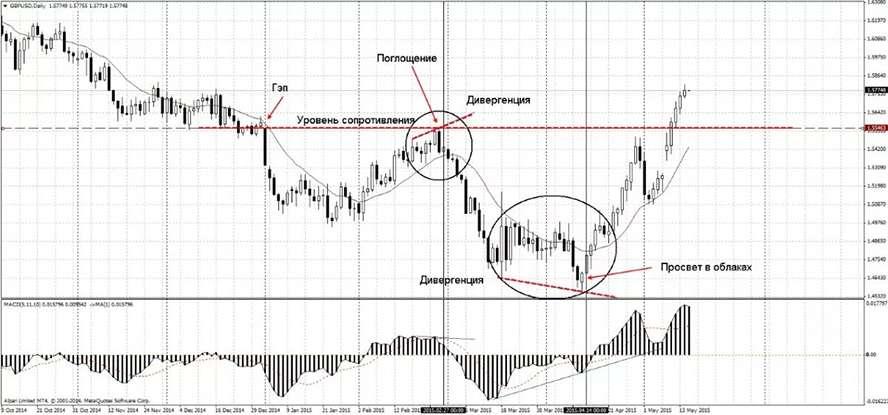 Детальный обзор технического анализа в эффективной торговле на рынке Форекс.
