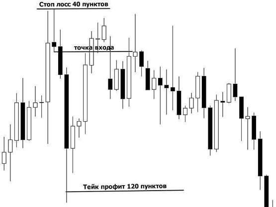 Применение стоп-лосса в торговых операциях на рынке Форекс.