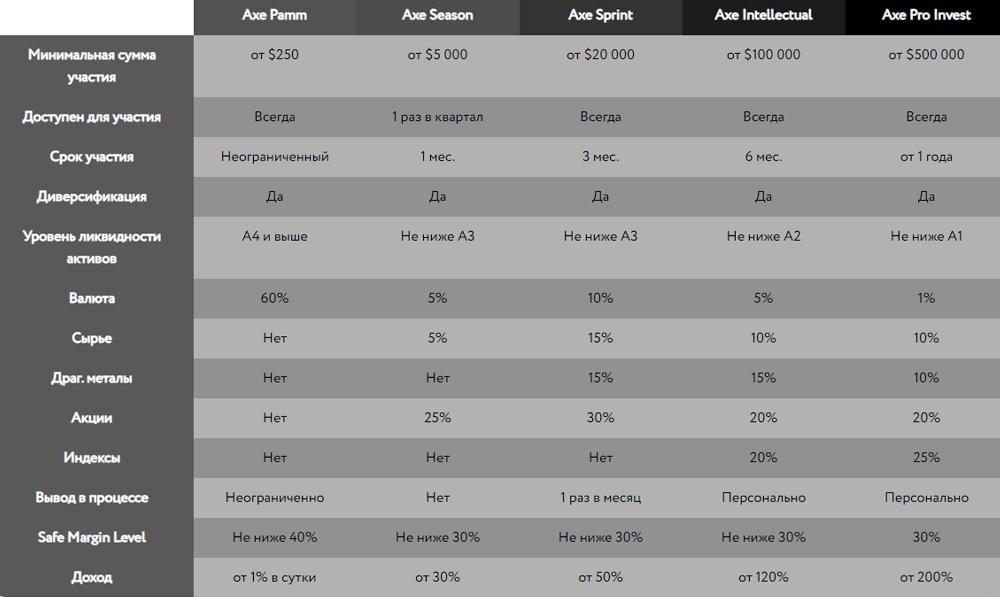 Обзор Axe Capital: условия, отзывы.