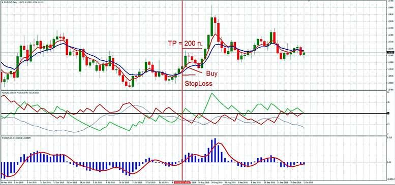 """Торговая стратегия Форекс, основанная на 3х индикаторах - """"2 Таймфрейма"""""""